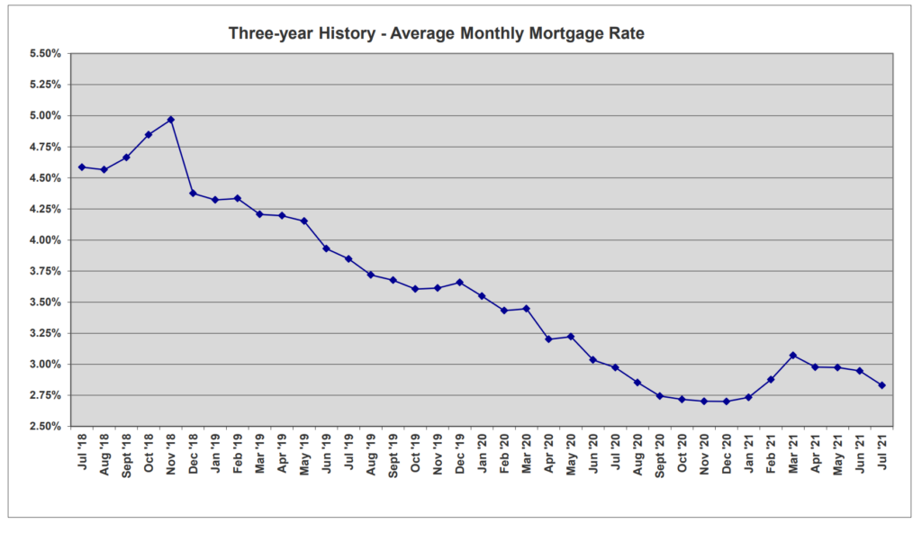 Average Monthly Mortgage Rate chart