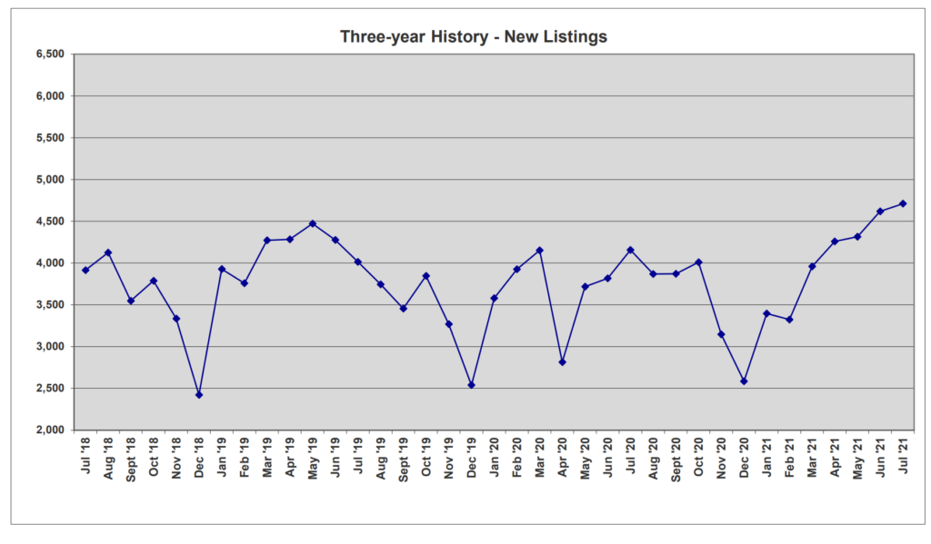 3 year history new listings Central Florida Real Estate market