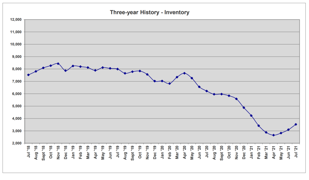 Chart 3 year history housing inventory Central Florida